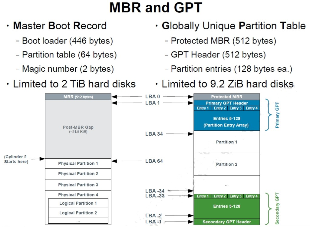 Roznice MBR-GPT